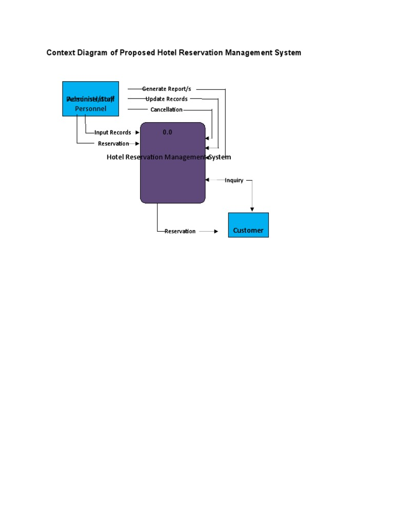 Context Diagram Of Proposed Hotel Reservation Management