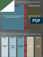 s1_deroulement_d_une_operation_de_construction_simplifie__cle037c38