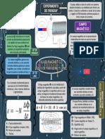 Mapa Mental Flujo Magnético y Leyes de Faraday y Lenz