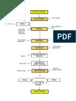 Diagrama de Flujo FECULA Y JARABE de Maíz. 2