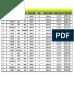 Ftc - Classement Coupe Tahiti Nui 3 - 3ème Cat