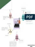 Mapa Mental Metodologia de la investigacion Antropologica-AHT5966601
