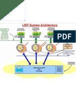 LRITarchitecture