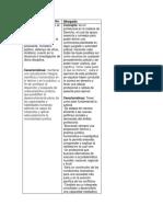 Cuadros comporativos abogado licenciado
