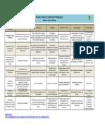 Quadro Síntese Tendências Pedagógicas - Prof. Adriano Martins