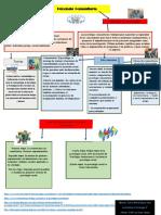 MapaConceptual Psicologia Comunitaria y Fases