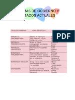 FORMAS DE GOBIERNO Y ESTADOS ACTUALES