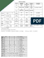 192509948 Tabla de Unidades SIMELA Docx