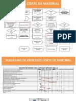 FLUJOGRAMA CORTE DE MATERIAL