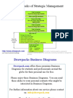 Tasks of Strategic Management Diagram