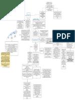Diagrama hasta el progreso de la ciencia