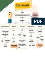mapa concepto escula psicologista