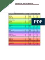 Tabla orientadora de técnicas radiologicas