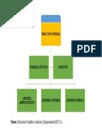 organigrama soluciones contables
