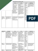 Elections Comparison Table 2-17-11 No CC