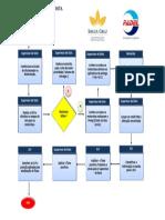 Fluxograma - Mapeamento do Processo
