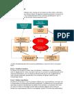 Los siete pasos del ABP