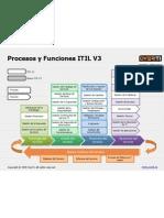 mapa-procesos-itil-v3