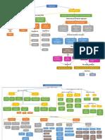 Mapas conceptuales de paradigmas filosóficos