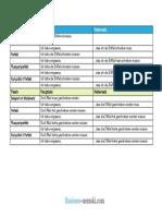 Tabelle 2 Infinitive 4Verben