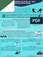 conflicto y su resolución infografia