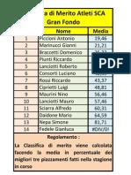 Classifica Di Merito Marzo 2011