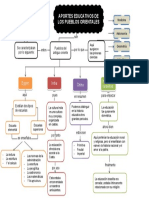 Mapa conceptual de los APORTES EDUCATIVOS DE LOS PUEBLOS ORIENTALES