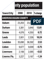 Maine's Franklin, Androscoggin and Oxford County populations