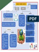 Mapa Derecho y Deberes - Bioetica - Tarea 3
