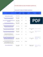 Kompilasi Instrumen HAM Internasional