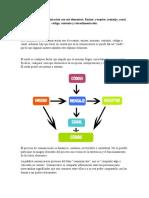 El proceso de la comunicación con sus elementos C1 U1