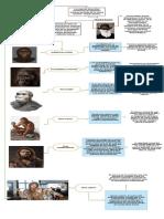 Actividad 9 -  la relación evolutiva y comportamental entre especies