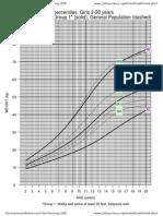 CP growth chart