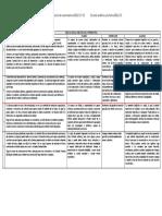 DELE C2 Escalas-analitica-y-holistica_evaluación expresión e intreacción orales_destrezas integradas