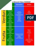 Alimenti-Paleo-FODMAP
