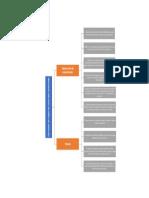 mapa mental practica 3 cortante en vigas de concreto reforzado