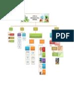 Mapa conceptual ética y RSE