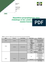 Répartition et localisation des points de vente et aires d'abattages (1)