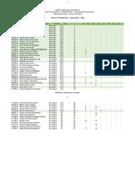 Confira a lista de aprovados para cursos do IFSul Camaquã