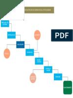 Diagrama de Bloque en Word