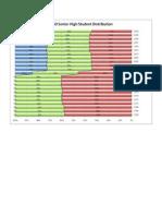PISD Senior High Distribution Charts