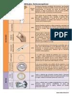 330283498 Metodos Anticonceptivos Cuadro Comparativo
