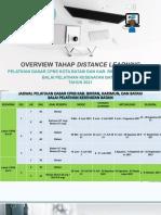 Overview Tahapan DL Latsar CPNS Bapelkes Batam 2021 PNBP GEL 4