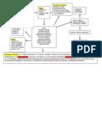 Psicología Social mapa conceptual Tema 3
