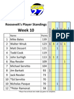 Roosevelt's Spring 2011 Week 10 Standings