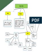 Doc1 mapa conceptual.