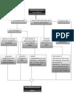Diagrama de flujo para errores básicos