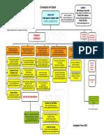 Consejería de Salud (Organigrama) - Principado de Asturias
