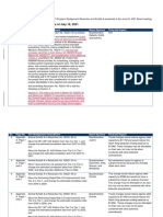 Sound Transit - Potential Boardmember Amendments as of July 16, 2021