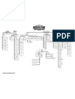JQuery Arquitectura - chart